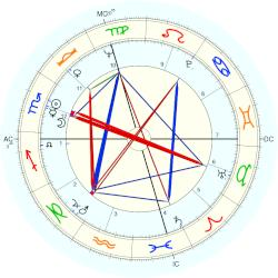Jim Houston - natal chart (Placidus)