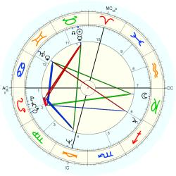 James L. Otis - natal chart (Placidus)