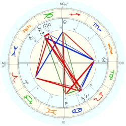 Billy Butterfield - natal chart (Placidus)