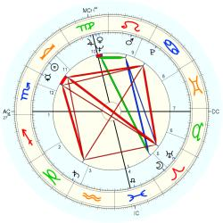 Johnny Lytle - natal chart (Placidus)