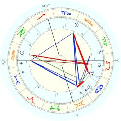 Earle Warren - natal chart (Placidus)