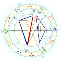 Renzo Raiss - natal chart (Placidus)