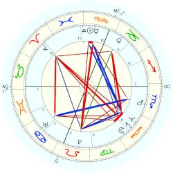 Will McEnaney - natal chart (Placidus)