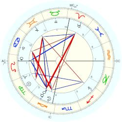 William Slapin - natal chart (Placidus)
