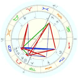 Billy Consolo - natal chart (Placidus)