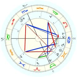 Johnny Edwards - natal chart (Placidus)