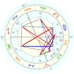 Jake Jacobs - natal chart (Placidus)