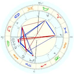 Gordon Massa - natal chart (Placidus)