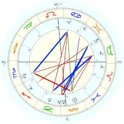 Dutch Dietz - natal chart (Placidus)