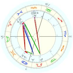 Don Fisher - natal chart (Placidus)