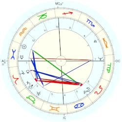 Doug Gallagher - natal chart (Placidus)