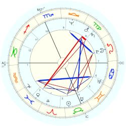 Tom Norton - natal chart (Placidus)
