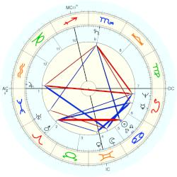 George Spencer - natal chart (Placidus)