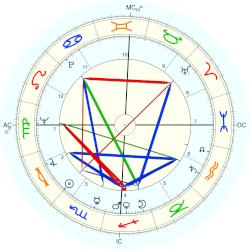 Jake Striker - natal chart (Placidus)