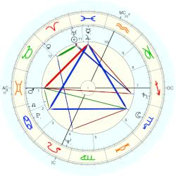 Paul Stuffel - natal chart (Placidus)
