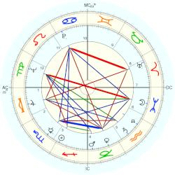Jim Waugh - natal chart (Placidus)