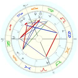 Roy Wright - natal chart (Placidus)