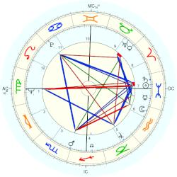 Sam Hall - natal chart (Placidus)
