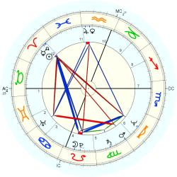 William Ed Ratleff - natal chart (Placidus)