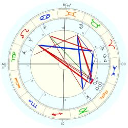 Peter Steele Blair - natal chart (Placidus)