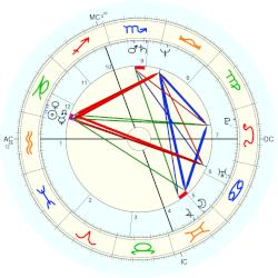 Guy Albert Carlton - natal chart (Placidus)