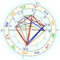 Ted Horn - natal chart (Placidus)