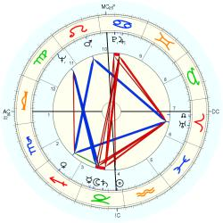 Don Zimmer - natal chart (Placidus)
