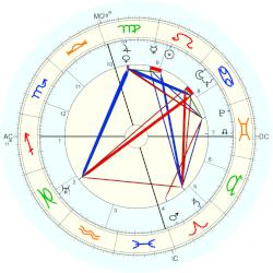 Stuff Smith - natal chart (Placidus)
