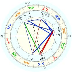 Ken Brown - natal chart (Placidus)