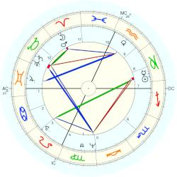 David Garfield Currie - natal chart (Placidus)