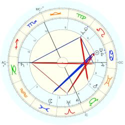 James H. Karales - natal chart (Placidus)