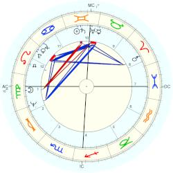 Richard Margolis - natal chart (Placidus)