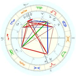 David Connell - natal chart (Placidus)