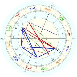 Charles Fries - natal chart (Placidus)