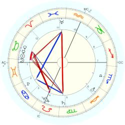 Albert Warren - natal chart (Placidus)
