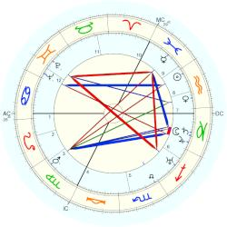 Christmas Humphreys - natal chart (Placidus)