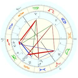 Bobby Wellins - natal chart (Placidus)