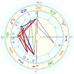 Fred Leopold - natal chart (Placidus)