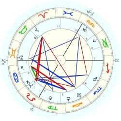 Chuck Thompson - natal chart (Placidus)