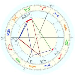 Ryan Leaf - natal chart (Placidus)
