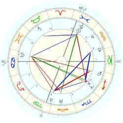 Jeffrey Hammonds - natal chart (Placidus)