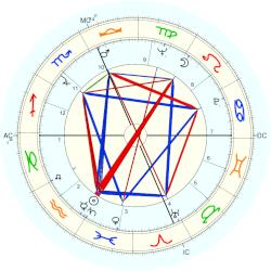 Marvin Flicker - natal chart (Placidus)
