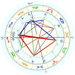 Stanley Livingston - natal chart (Placidus)