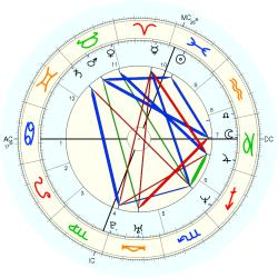 Matt Kenseth - natal chart (Placidus)