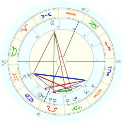 Therese Murray - natal chart (Placidus)