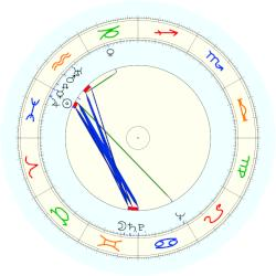Paul Tibbets - natal chart (noon, no houses)