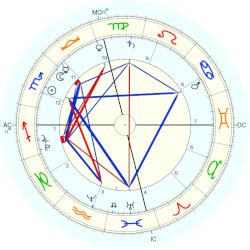Quaid Twins - natal chart (Placidus)