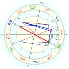 Nation: Kosovo : Time stopped personally - natal chart (Placidus)