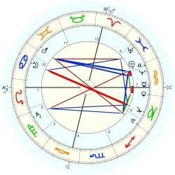 Nation: Kosovo - natal chart (Placidus)