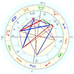 Paul Michael Glaser - natal chart (Placidus)
